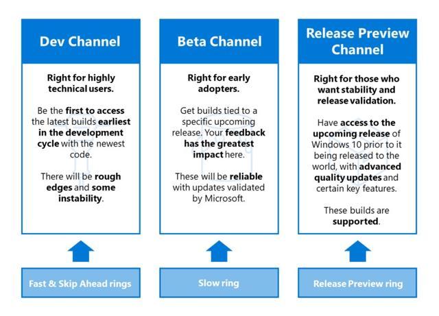 微软更改 Win10 预览计划通道:Dev、Beta、Release Preview